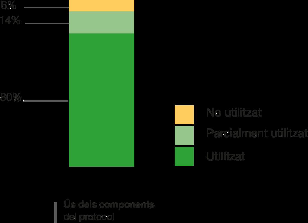 Els components del protocol han estat utilitzats plenament en un 80% dels casos