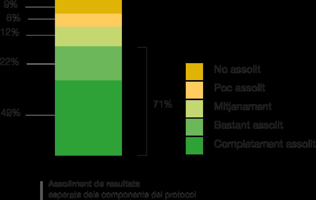 S'han assolit els resultats esperats dels components del protocol en un 71%