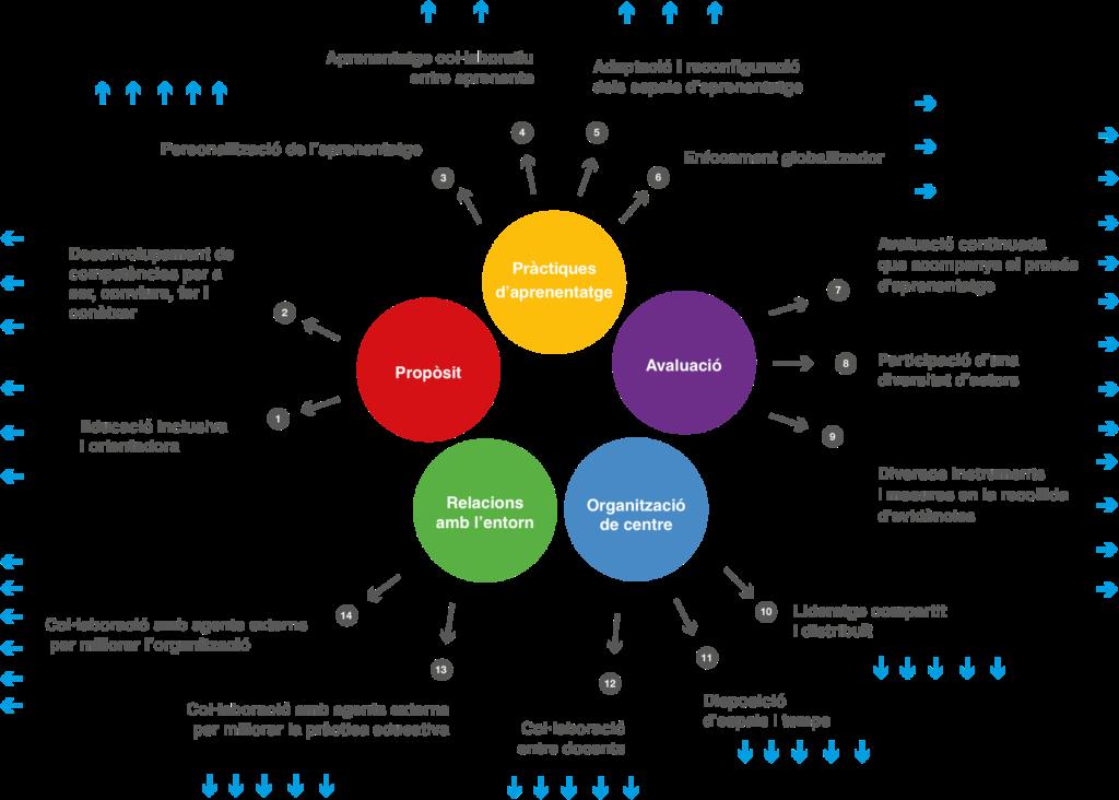 L'avaluació ha identificat canvis a nivell de centre en 5 grans dimensions (14 criteris; 59 ítems de canvi)