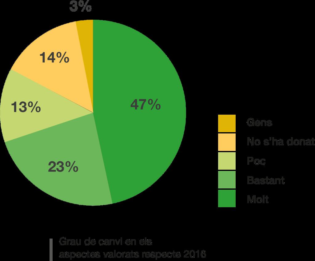 Per a la major part dels aspectes valorats en l'avaluació (70%), els centres perceben que hi ha hagut canvi rellevant en relació al 2016.