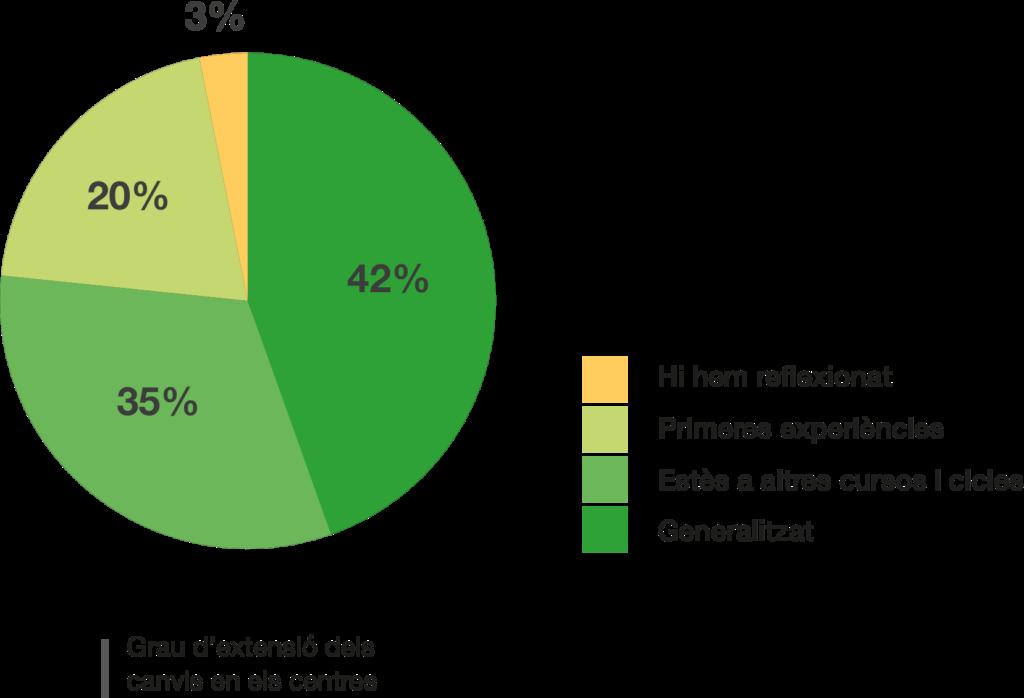 La major part dels canvis (77%) estan en un estadi avançat de la transformació: un 42% s'han generalitzat a tot el centre i un 35% s'han estès a determinats cursos i cicles.