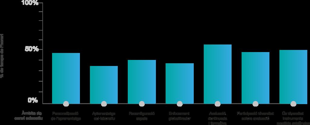 Els canvis en les pràctiques d'aprenentatge han fet reconfigurar, de mitjana, el 40% del temps dels horaris escolars de cada centre.