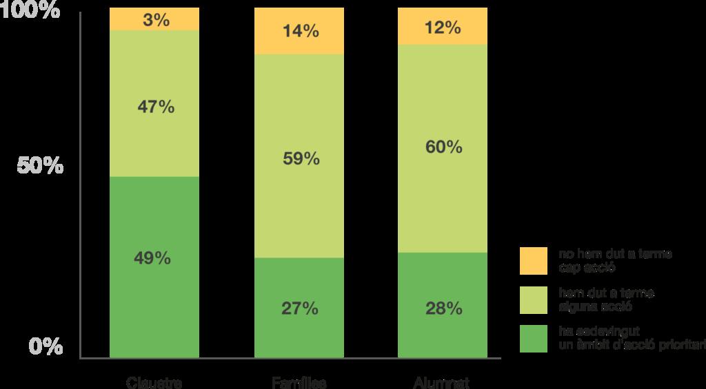 El 90% dels centres han dut a terme accions de sensibilització sobre la necessitat del canvi amb la comunitat educativa dels centres (claustre, famílies, alumnat).