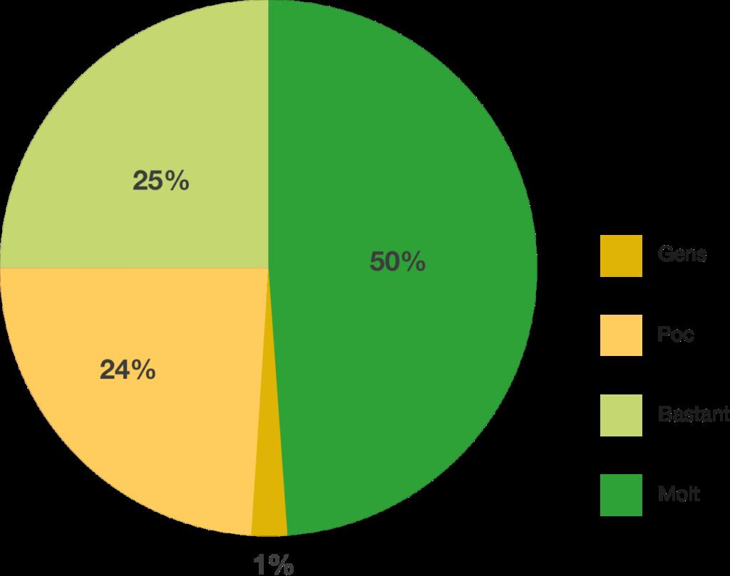 Un 75% dels centres afirma que participar a les Xarxes d'Escola Nova 21 ha contribuït a l'orientació al canvi.