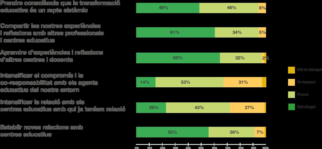 La participació en les xarxes ha permès a un 97% dels centres aprendre d'experiències i reflexions d'altres centres i docents.