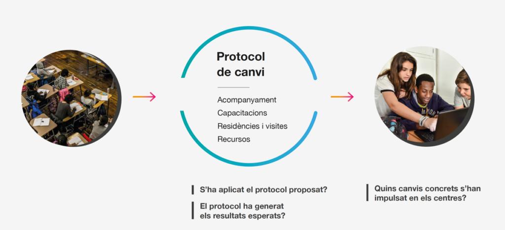 Protocol de canvi
