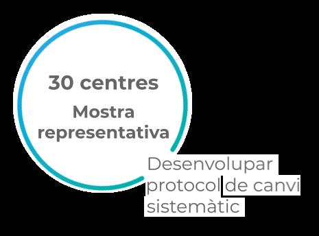 mostra representativa de 30 centres per desenvolupar el protocol de canvi sistemàtic