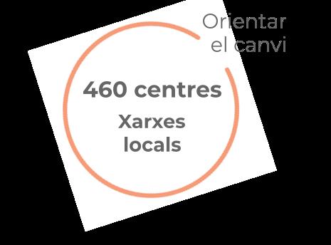 460 centrs en Xarxes locals per Orientar el canvi